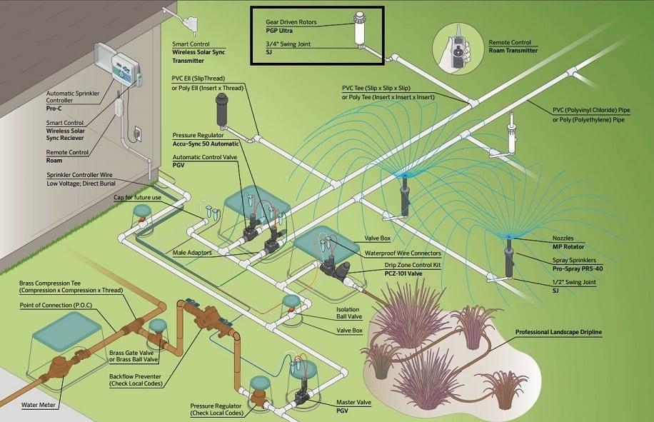Otomatik sulama sistemi genel uygulama görünümü