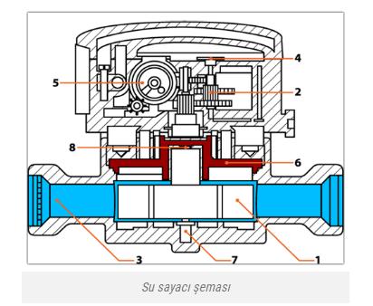 Mekanik su sayacı iç yapısı