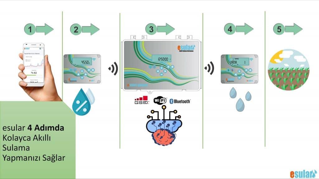 esular otomatik sulama sistemi